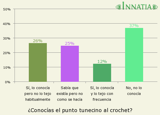 Gráfico de la encuesta: ¿Conocías el punto tunecino al crochet?