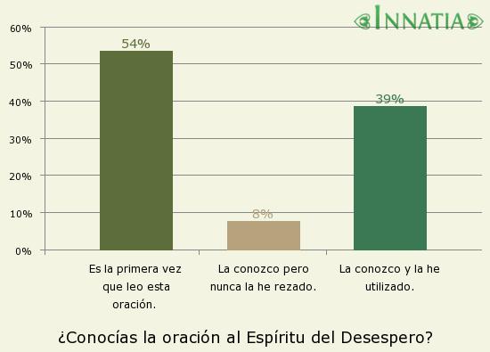 Gráfico de la encuesta: ¿Conocías la oración al Espíritu del Desespero?