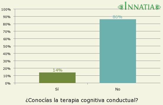 Gráfico de la encuesta: ¿Conocías la terapia cognitiva conductual?