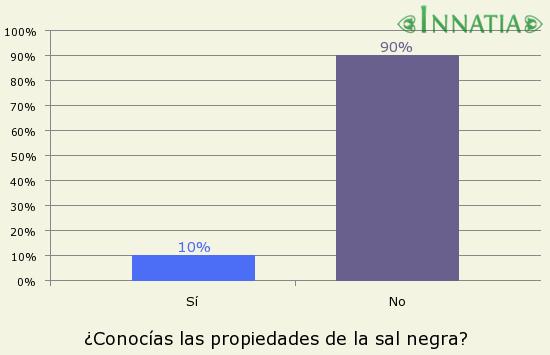 Gráfico de la encuesta: ¿Conocías las propiedades de la sal negra?