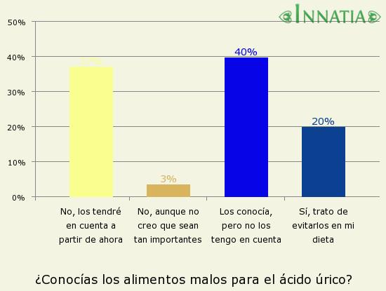 Gráfico de la encuesta: ¿Conocías los alimentos malos para el ácido úrico?