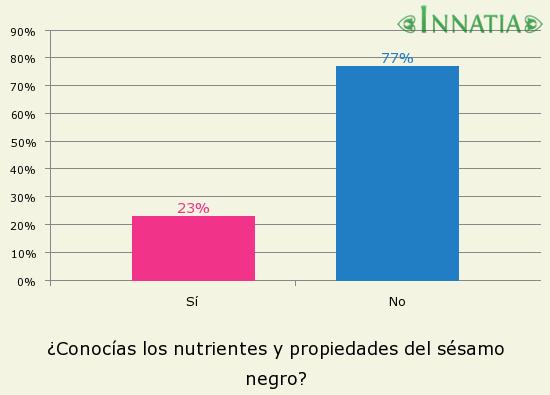 Gráfico de la encuesta: ¿Conocías los nutrientes y propiedades del sésamo negro?