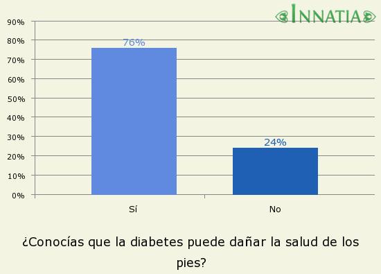Gráfico de la encuesta: ¿Conocías que la diabetes puede dañar la salud de los pies?