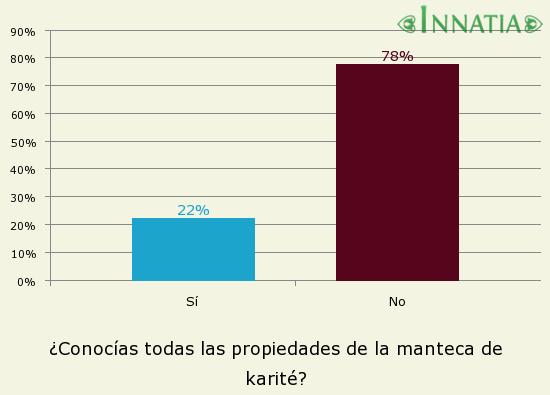 Gráfico de la encuesta: ¿Conocías todas las propiedades de la manteca de karité?