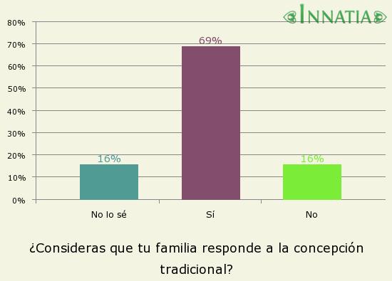 Gráfico de la encuesta: ¿Consideras que tu familia responde a la concepción tradicional?