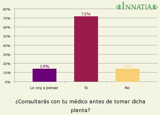 Gráfico de la encuesta: ¿Consultarás con tu médico antes de tomar dicha planta?