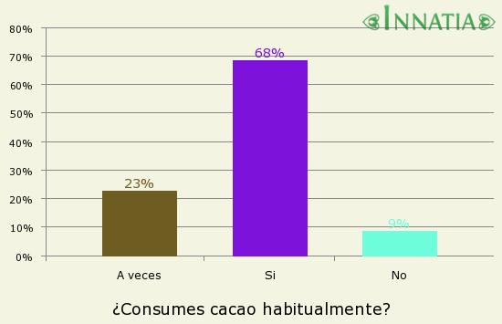 Gráfico de la encuesta: ¿Consumes cacao habitualmente?
