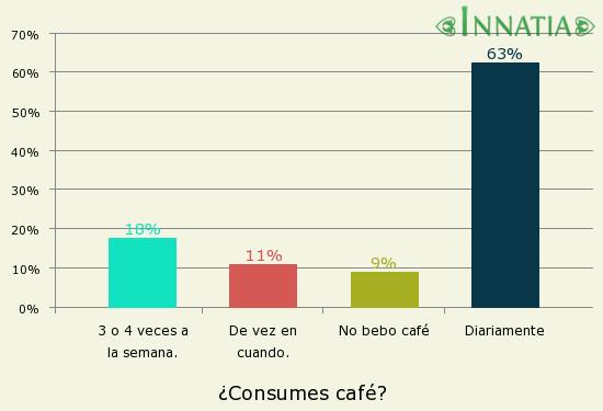 Gráfico de la encuesta: ¿Consumes café?