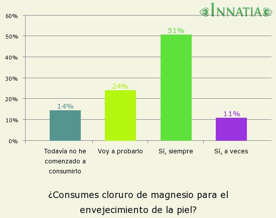 Gráfico de la encuesta: ¿Consumes cloruro de magnesio para el envejecimiento de la piel?