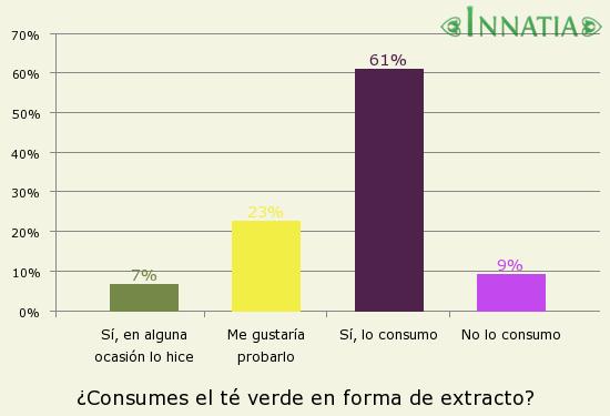 Gráfico de la encuesta: ¿Consumes el té verde en forma de extracto?