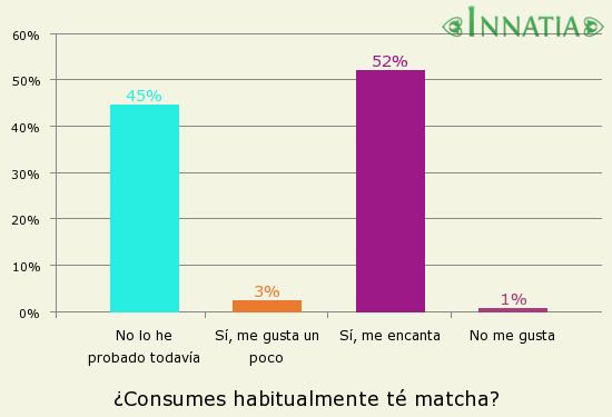 Gráfico de la encuesta: ¿Consumes habitualmente té matcha?