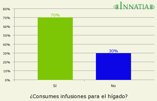 Gráfico de la encuesta: ¿Consumes infusiones para el hígado?