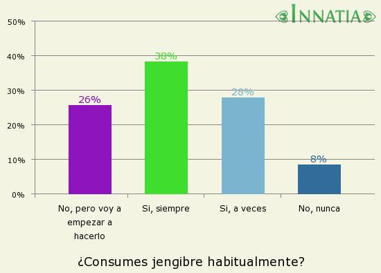Gráfico de la encuesta: ¿Consumes jengibre habitualmente?