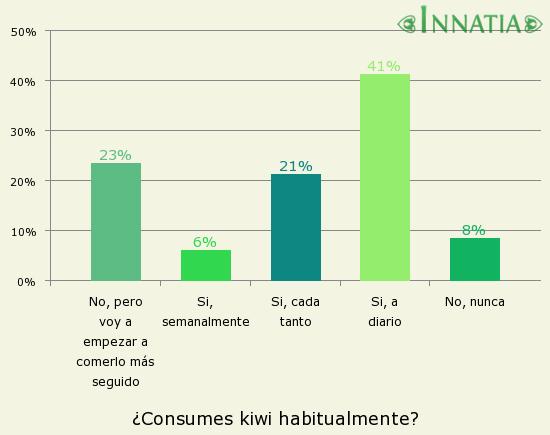 Gráfico de la encuesta: ¿Consumes kiwi habitualmente?