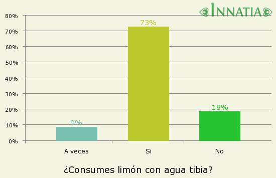 Gráfico de la encuesta: ¿Consumes limón con agua tibia?