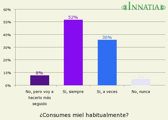 Gráfico de la encuesta: ¿Consumes miel habitualmente?
