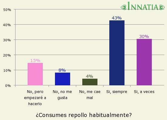 Gráfico de la encuesta: ¿Consumes repollo habitualmente?