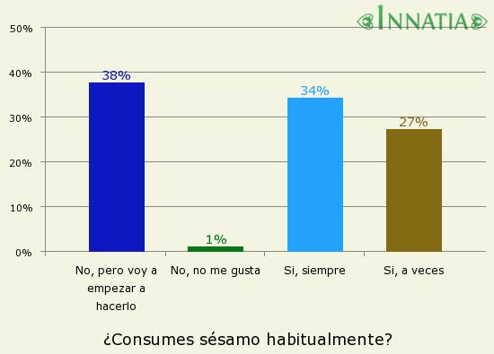 Gráfico de la encuesta: ¿Consumes sésamo habitualmente?