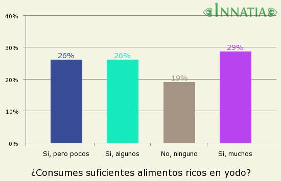 Gráfico de la encuesta: ¿Consumes suficientes alimentos ricos en yodo?