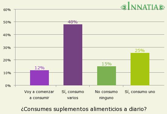 Gráfico de la encuesta: ¿Consumes suplementos alimenticios a diario?