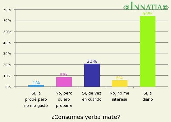Gráfico de la encuesta: ¿Consumes yerba mate?