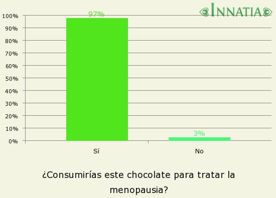 Gráfico de la encuesta: ¿Consumirías este chocolate para tratar la menopausia?