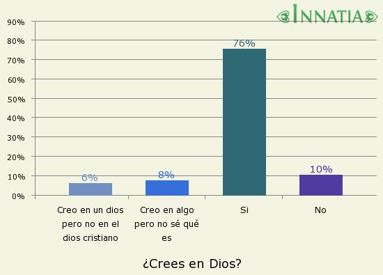 Gráfico de la encuesta: ¿Crees en Dios?
