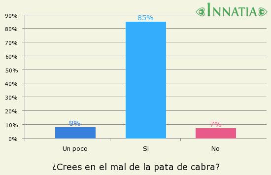 Gráfico de la encuesta: ¿Crees en el mal de la pata de cabra?