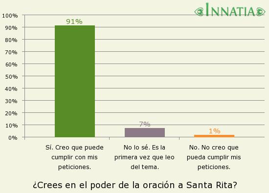 Gráfico de la encuesta: ¿Crees en el poder de la oración a Santa Rita?