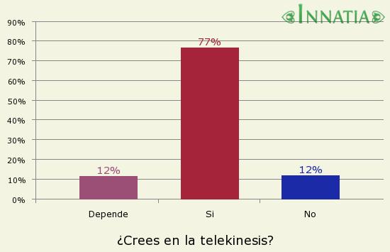 Gráfico de la encuesta: ¿Crees en la telekinesis?