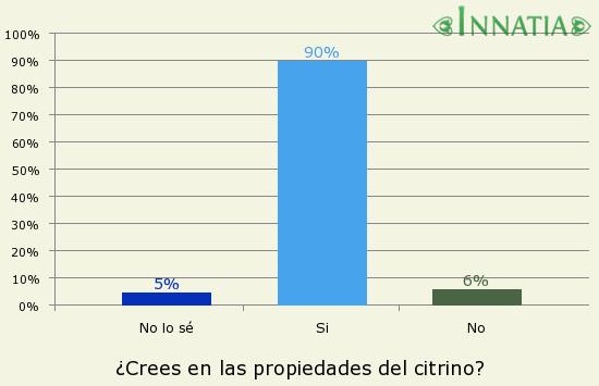 Gráfico de la encuesta: ¿Crees en las propiedades del citrino?