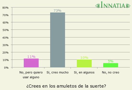 Gráfico de la encuesta: ¿Crees en los amuletos de la suerte?
