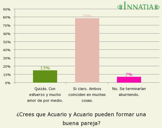 Gráfico de la encuesta: ¿Crees que Acuario y Acuario pueden formar una buena pareja?
