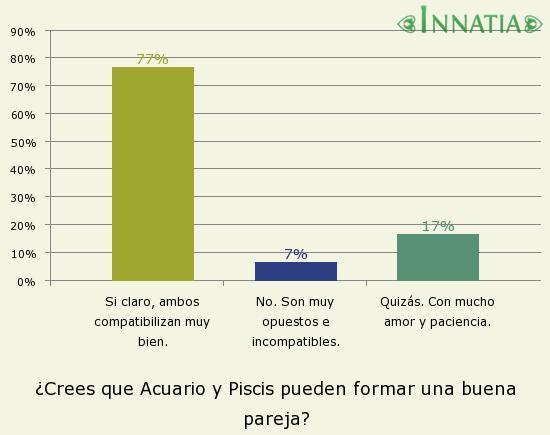 Gráfico de la encuesta: ¿Crees que Acuario y Piscis pueden formar una buena pareja?