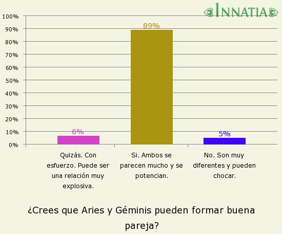 Gráfico de la encuesta: ¿Crees que Aries y Géminis pueden formar buena pareja?