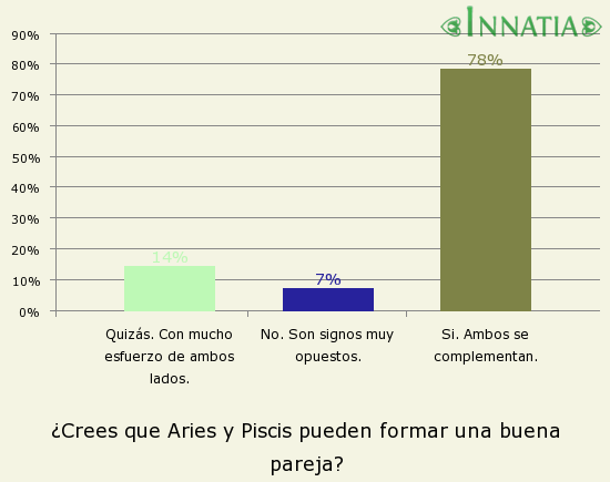 Gráfico de la encuesta: ¿Crees que Aries y Piscis pueden formar una buena pareja?