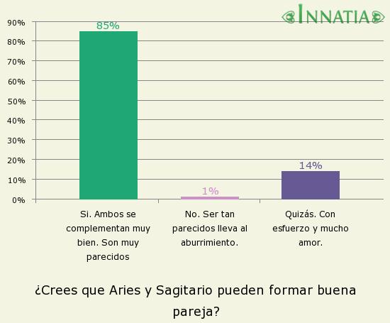 Gráfico de la encuesta: ¿Crees que Aries y Sagitario pueden formar buena pareja?