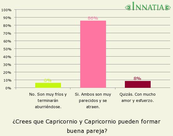 Gráfico de la encuesta: ¿Crees que Capricornio y Capricornio pueden formar buena pareja?