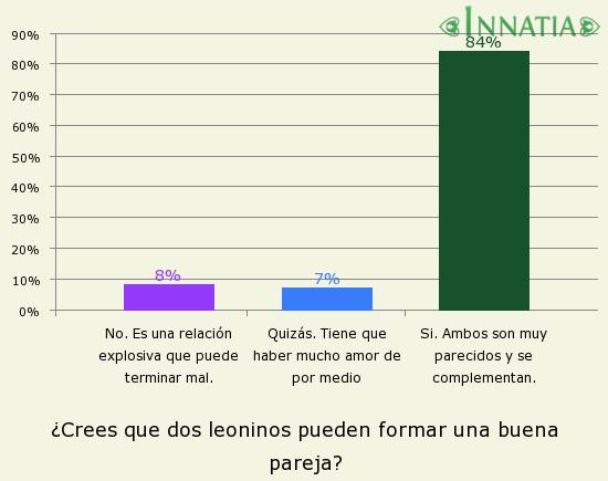 Gráfico de la encuesta: ¿Crees que dos leoninos pueden formar una buena pareja?