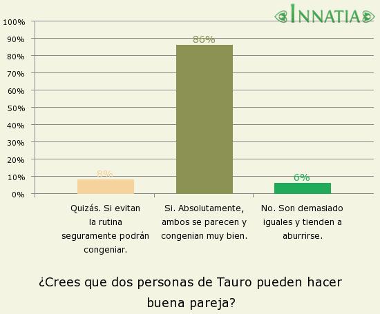 Gráfico de la encuesta: ¿Crees que dos personas de Tauro pueden hacer buena pareja?