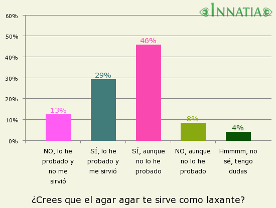 Gráfico de la encuesta: ¿Crees que el agar agar te sirve como laxante?