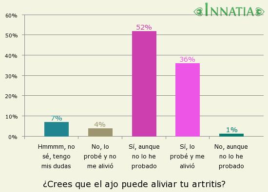 Gráfico de la encuesta: ¿Crees que el ajo puede aliviar tu artritis?