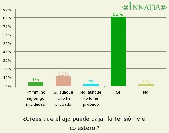 Gráfico de la encuesta: ¿Crees que el ajo puede bajar la tensión y el colesterol?