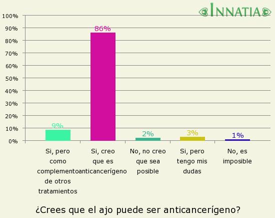 Gráfico de la encuesta: ¿Crees que el ajo puede ser anticancerígeno?