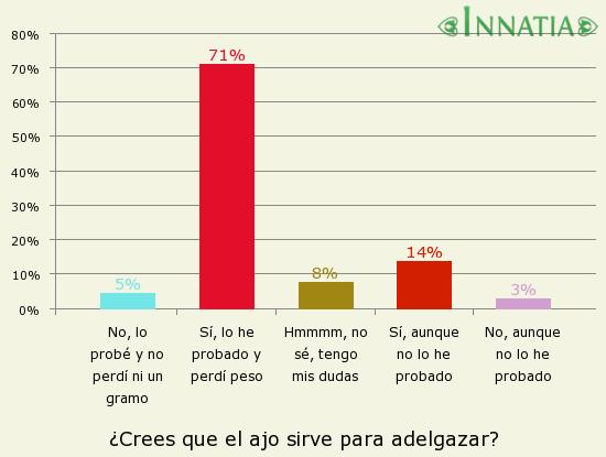 Gráfico de la encuesta: ¿Crees que el ajo sirve para adelgazar?