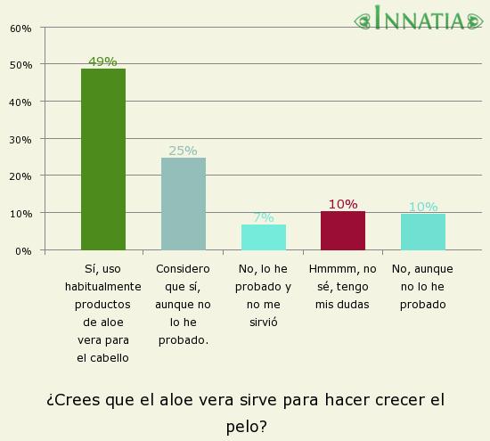 Gráfico de la encuesta: ¿Crees que el aloe vera sirve para hacer crecer el pelo?