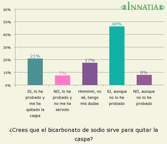 Gráfico de la encuesta: ¿Crees que el bicarbonato de sodio sirve para quitar la caspa?
