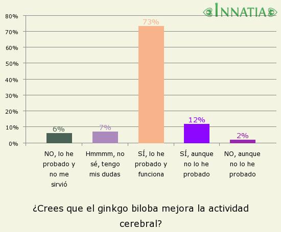 Gráfico de la encuesta: ¿Crees que el ginkgo biloba mejora la actividad cerebral?
