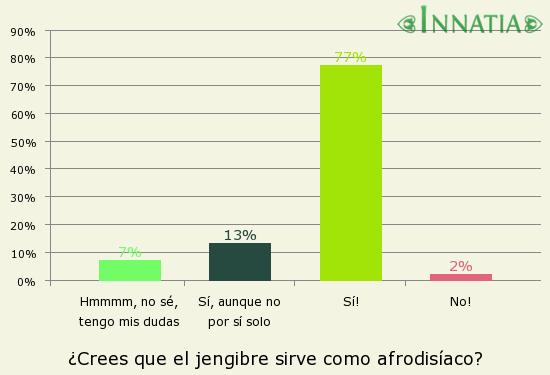 Gráfico de la encuesta: ¿Crees que el jengibre sirve como afrodisíaco?