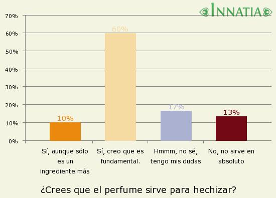 Gráfico de la encuesta: ¿Crees que el perfume sirve para hechizar?